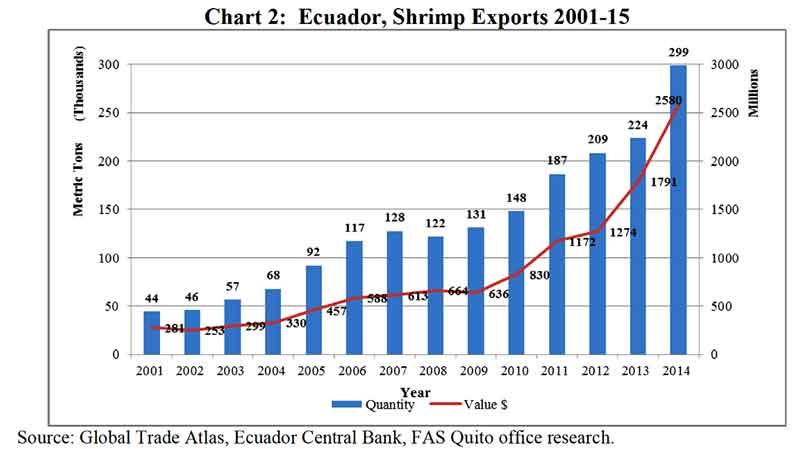 Ecuador—USA Government Report on Ecuadorian Shrimp Farming